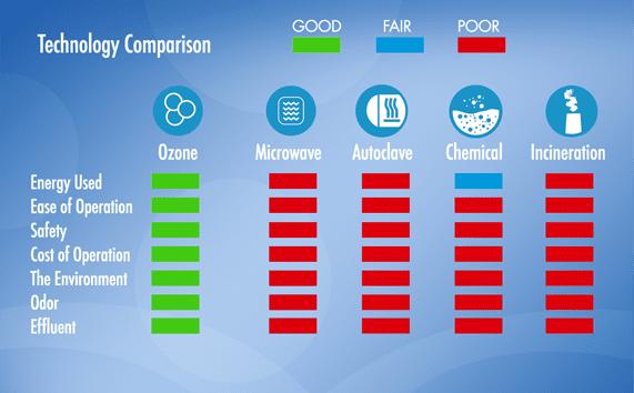 COMPARISON comparison chart